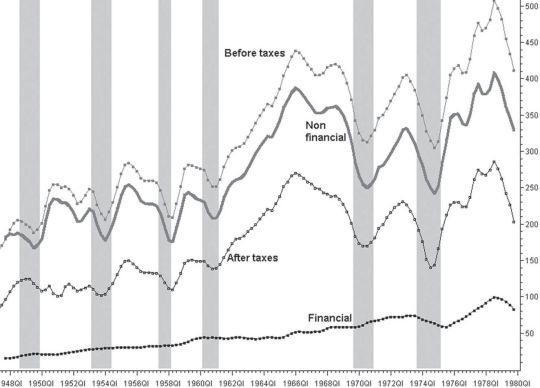 Ganancias y crisis o recesiones en EUA
