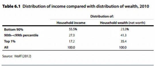 USA_income_distribution_2010