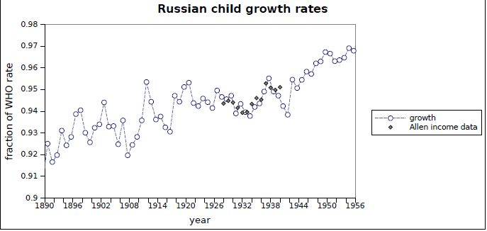 FIGURE 2.2. Inferred growth rates as fraction of WHO standard rates. For the period 1928 to 1939 a scaled version of Allen's graph for personal consumption over the period