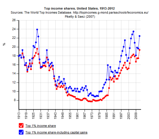 US_top_incomes